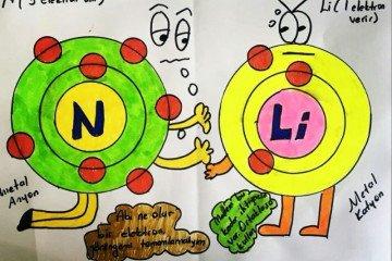 Fen Bilimleri Dersimizde Maddenin Yapısını Karikatürler Eşliğinde İşledik.